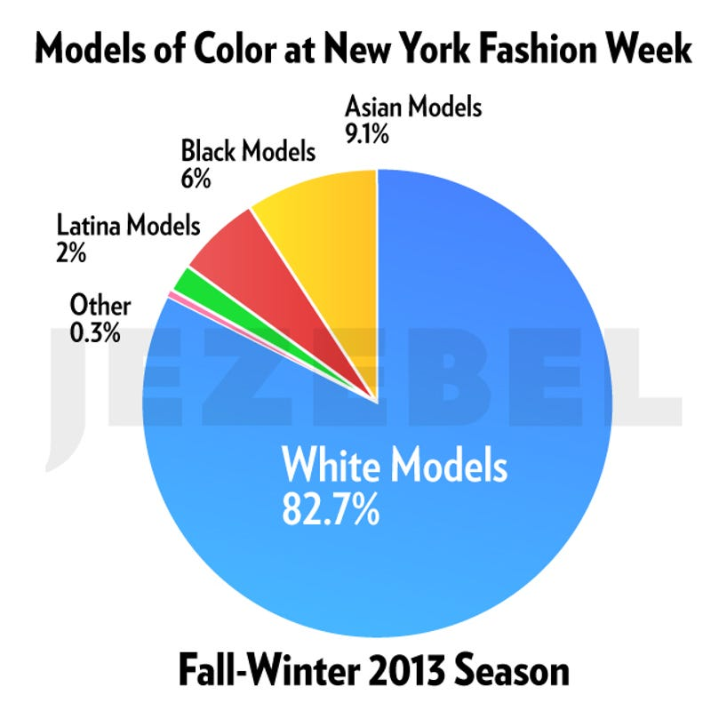Fashion Week s Models Are Getting Whiter. New Colors For 2013. Home Design Ideas