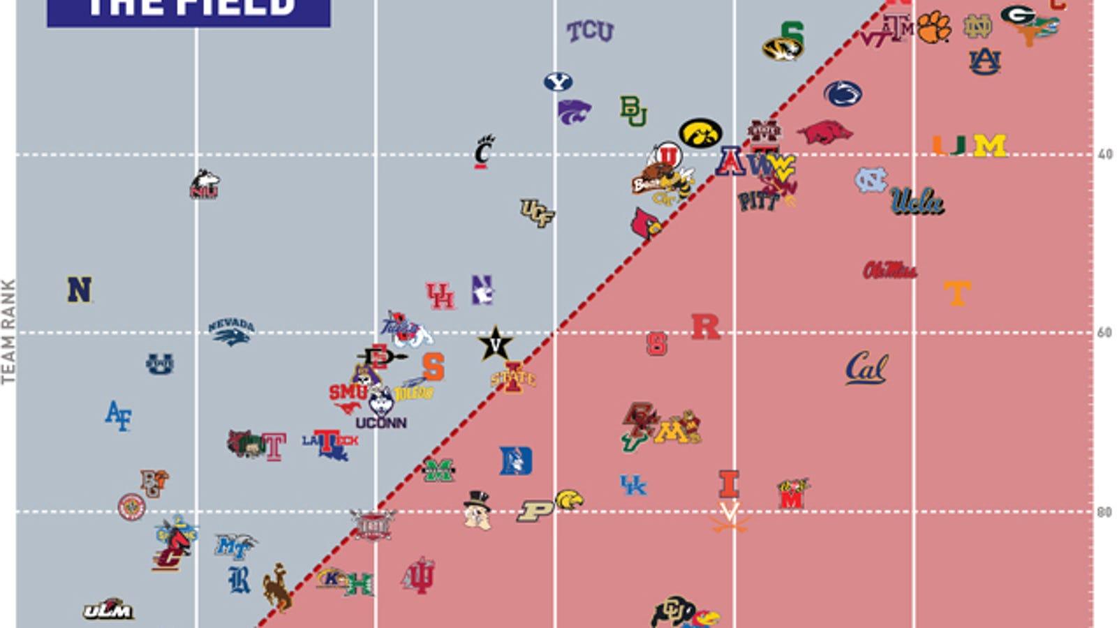 Chart Which Ncaa Football Teams Outplay Their Recruit Rankings