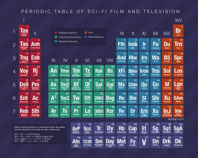 Illustration for article titled The Periodic Table of Sci-Fi