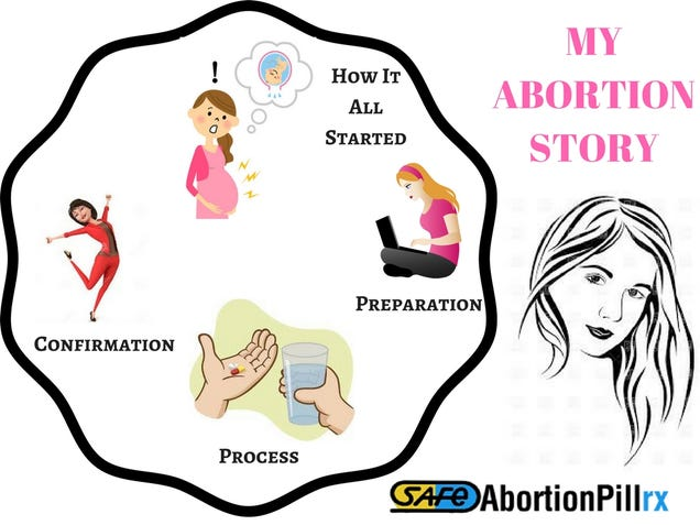 Illustration for article titled My Abortion Story