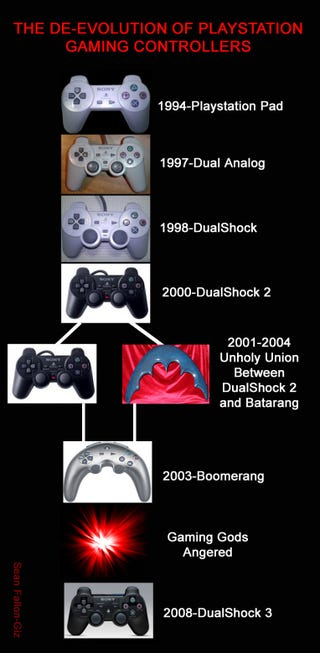 Illustration for article titled The De-Evolution of Playstation Gaming Controllers