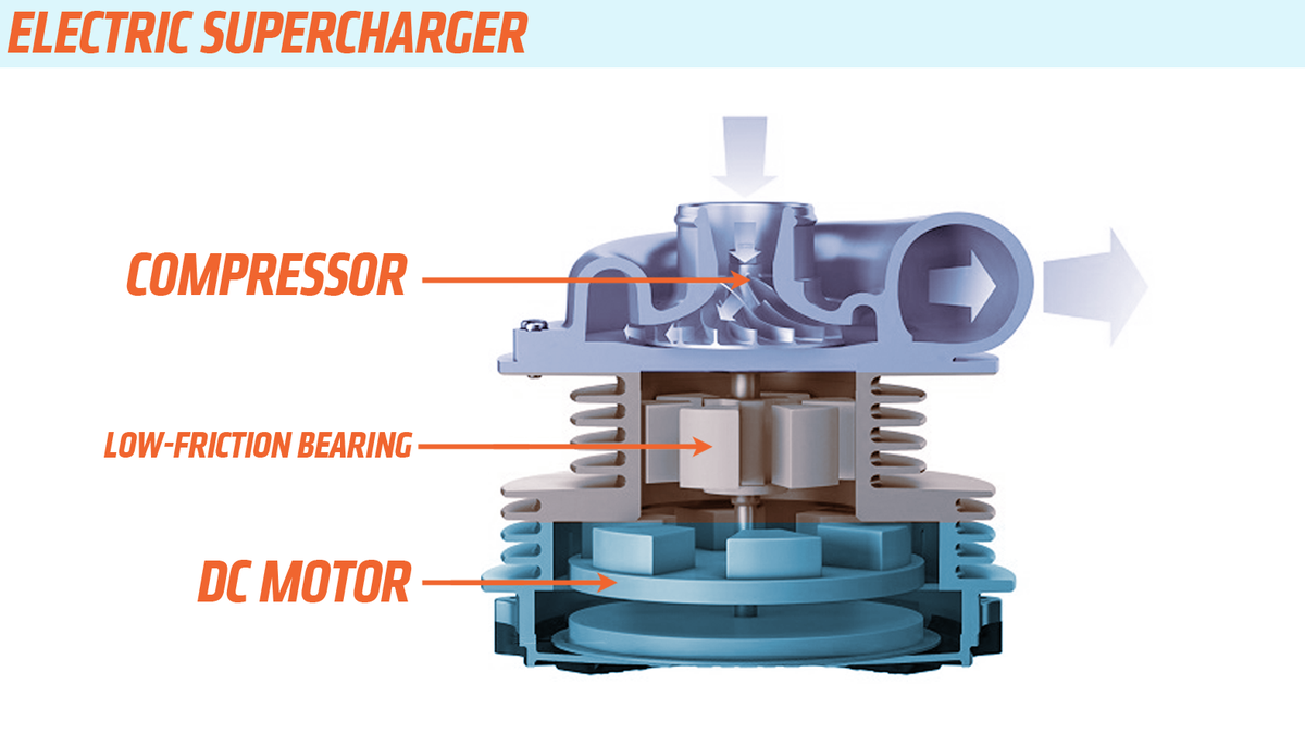 This Is The Difference Between An Electric Turbocharger And Engine Supercharger Diagram