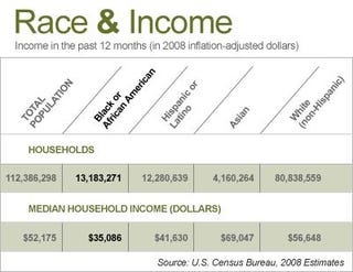 Illustration for article titled Blacks and Income: What We Earn