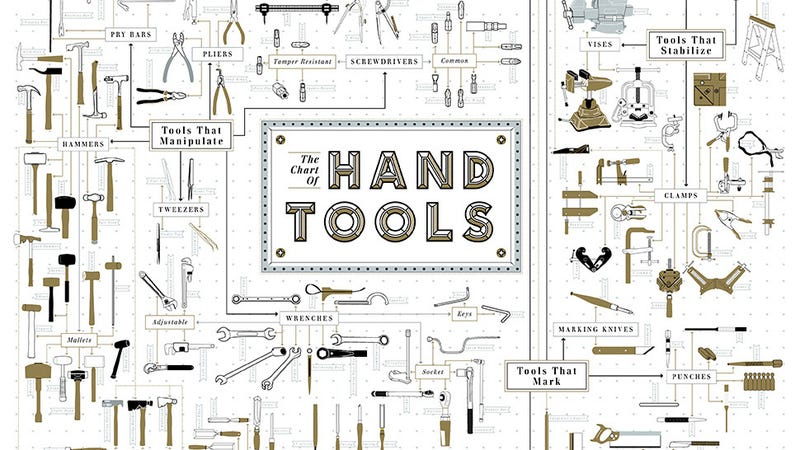 This gorgeous chart of 300 hand tools is a diyer 39 s dream for Gardening tools list and their uses