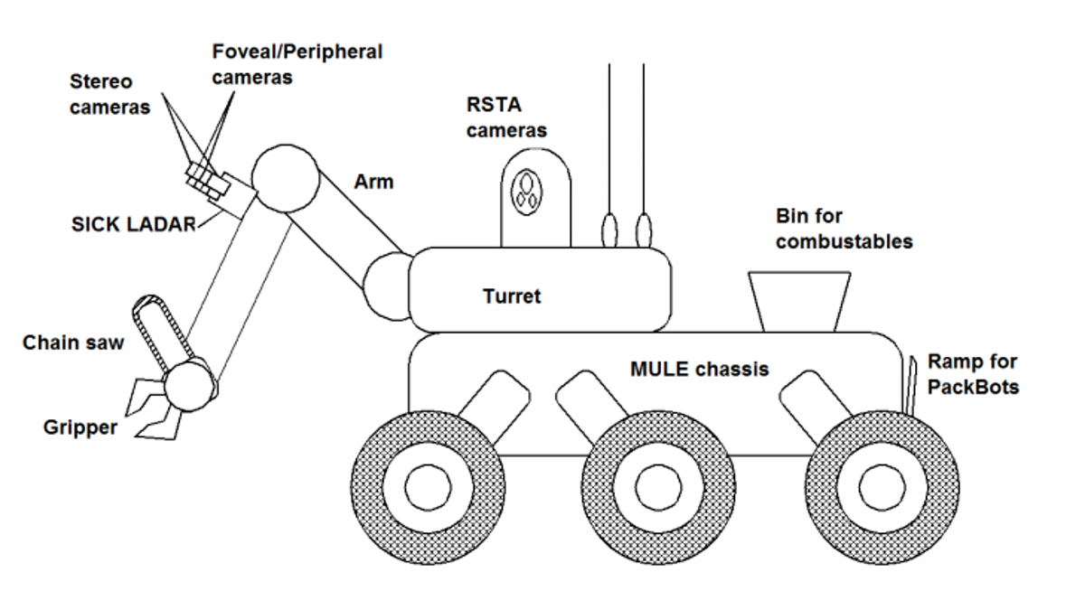 Remember Eatr The Military Robot That Was Supposed To Eat Humans Cyclone Engine Diagram