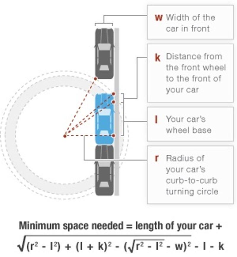 Formula For Perfect Parallel Parking Is Bigger Than The Spot