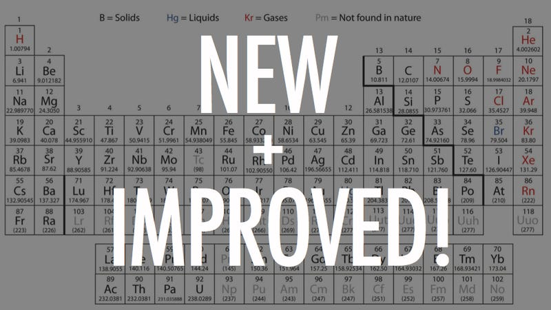 The official atomic weights of 19 elements have just been changed time to update all your periodic tables urtaz Images