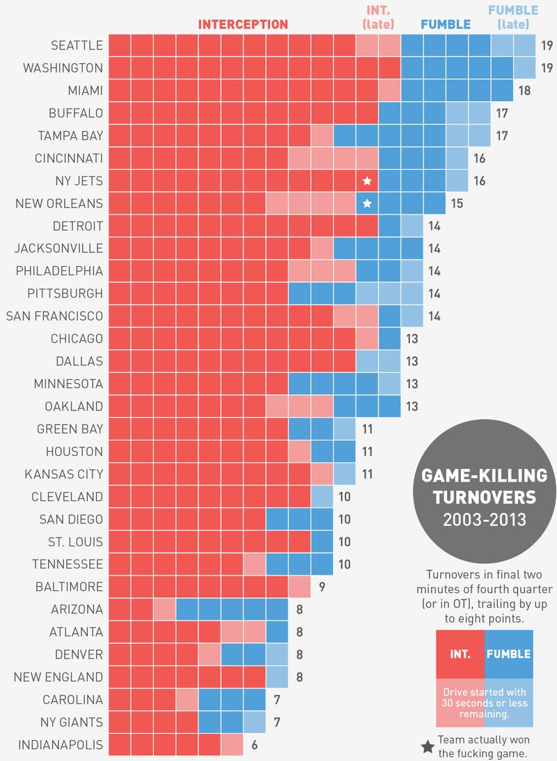 Illustration for article titled Which NFL Team Has The Most Game-Ending Turnovers In The Last Decade?