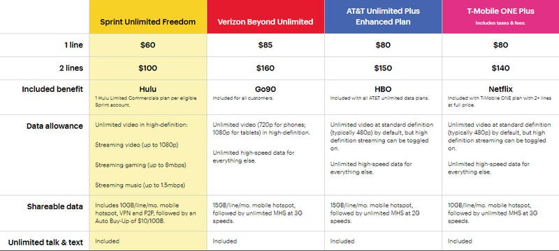 Limits on Unlimited Plans From AT&T, T-Mobile, Verizon, Sprint