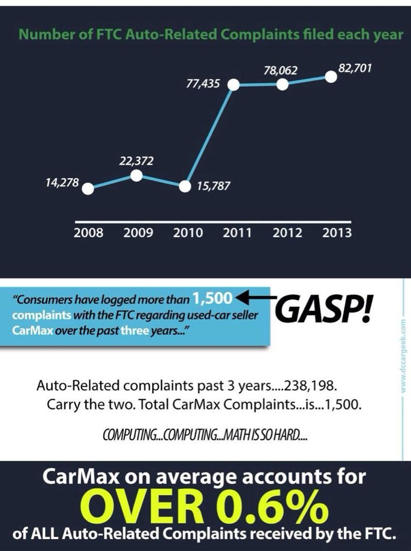 Is CarMax generally considered to be a reputable car dealer?