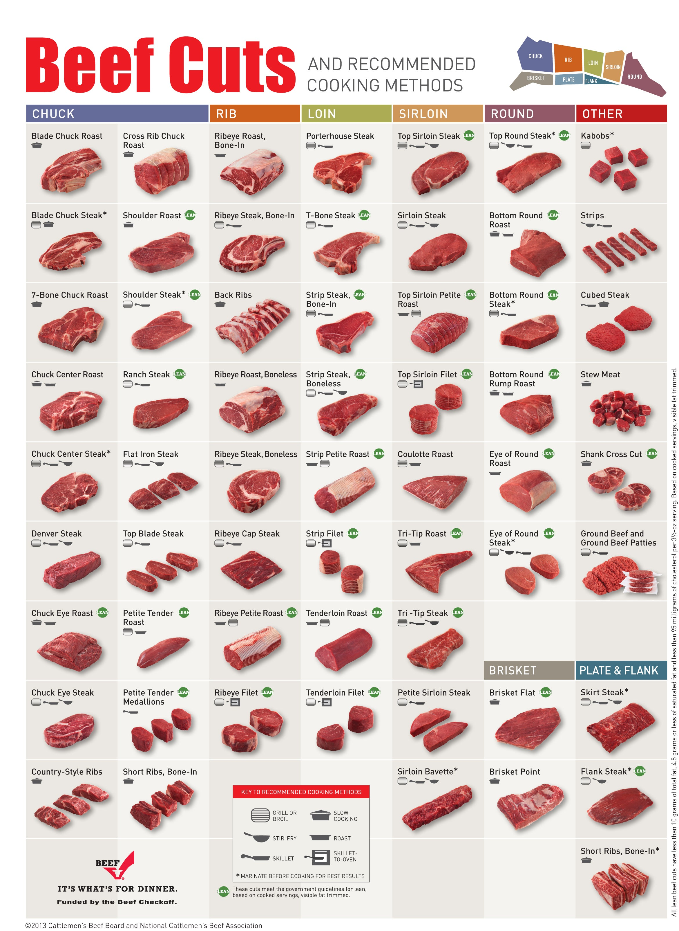 Steak Cuts Diagram