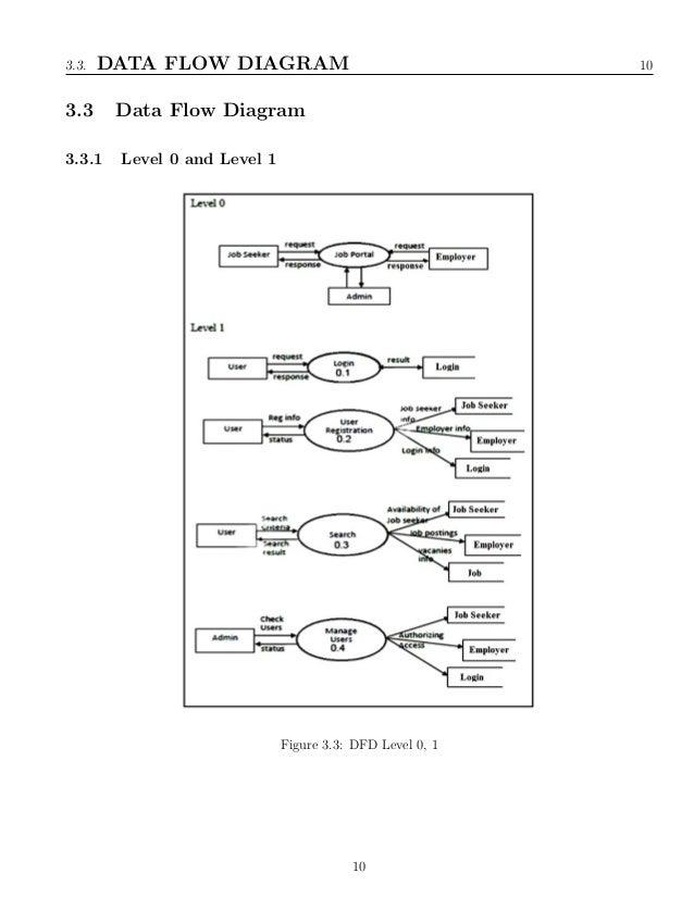Data Flow Diagram Pdf Free Download