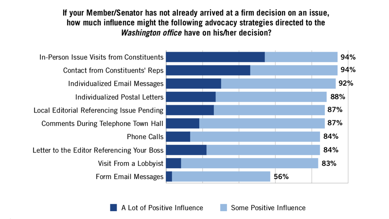 Illustration for article titled Hundreds of Congressional Staffers Tell You How to Influence Their Boss's Decisions