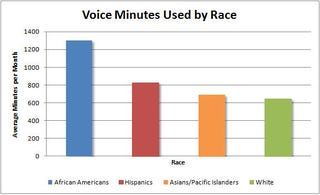 Illustration for article titled Black People Call and Text Way More Than Everyone Else