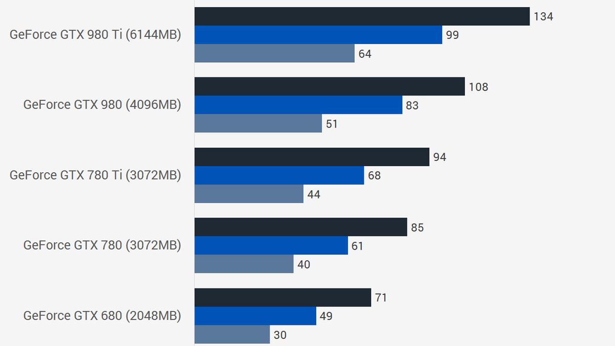 gtx 980 vs 1080 mobile