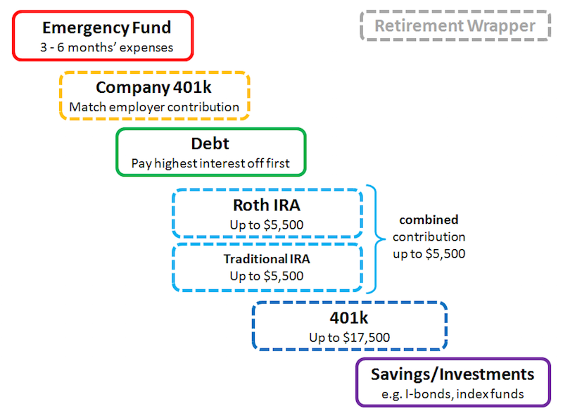 This Cheat Sheet Shows You How to Prioritize Your Savings and Debt