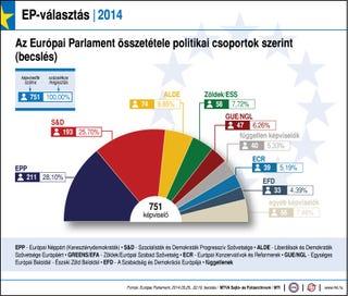 Illustration for article titled Így fog kinézni az Európai Parlament az előzetes becslések szerint