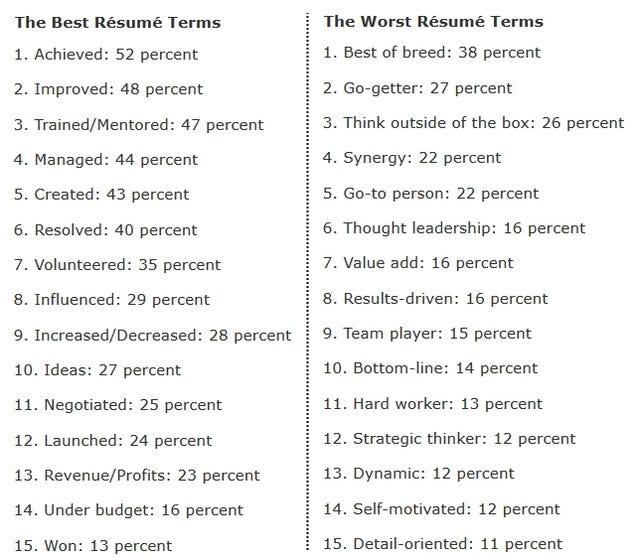 resume words the best and worst words to use on resumes according ...