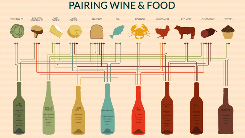 Illustration for article titled Pair Any Dish to a Perfect Wine with This Handy Chart