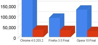 Illustration for article titled Browser Speed Tests: Chrome 4.0 and Opera 10 Take On All Challengers