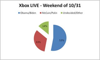 Illustration for article titled Obama Leads McCain in Xbox 360 Pwn the Vote Poll