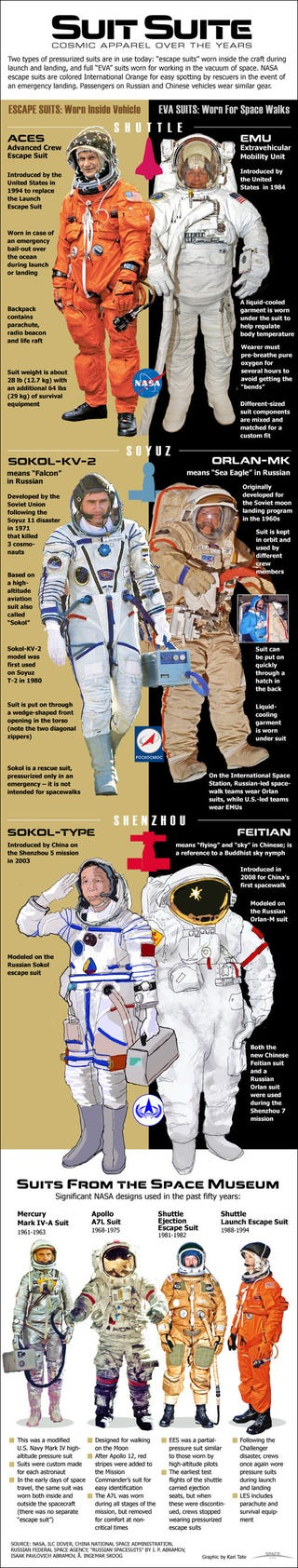 Illustration for article titled A brief history of international space suits