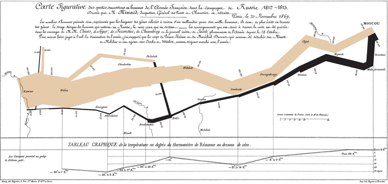 Illustration for article titled A Step by Step Walkthrough of the World's First Great Infographic