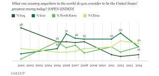 Illustration for article titled Az amerikaiak Kínát tartják legnagyobb ellenségüknek