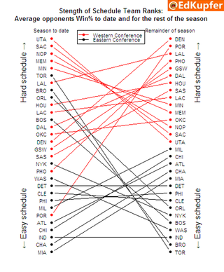 Illustration for article titled Every NBA Team's Remaining Strength Of Schedule, In One Chart