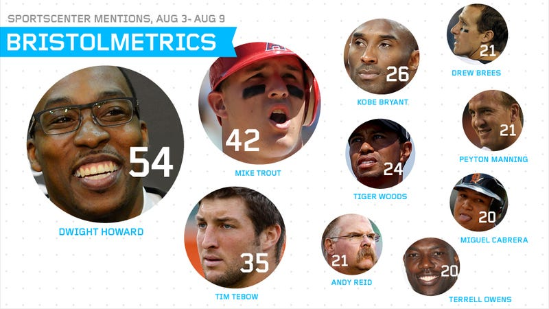Illustration for article titled Bristolmetrics: SportsCenter Finally Discovers Mike Trout