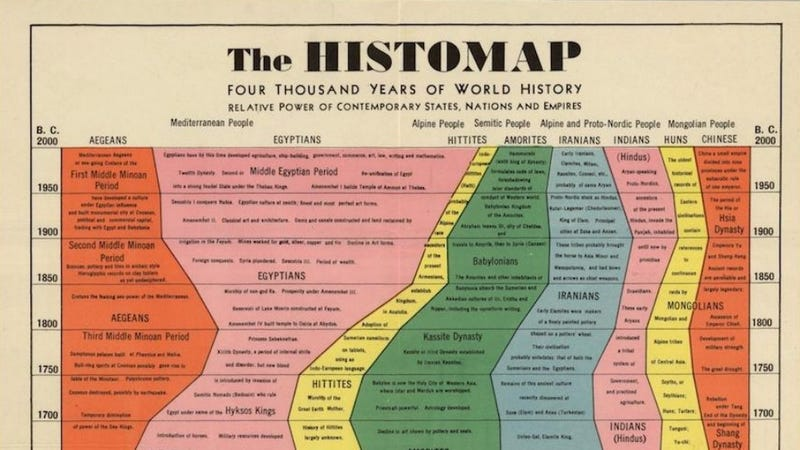 Illustration for article titled All Hail Histomap: 4,000 Years of History in a Single Poster