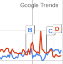 Illustration for article titled Download Google Trends to a Spreadsheet