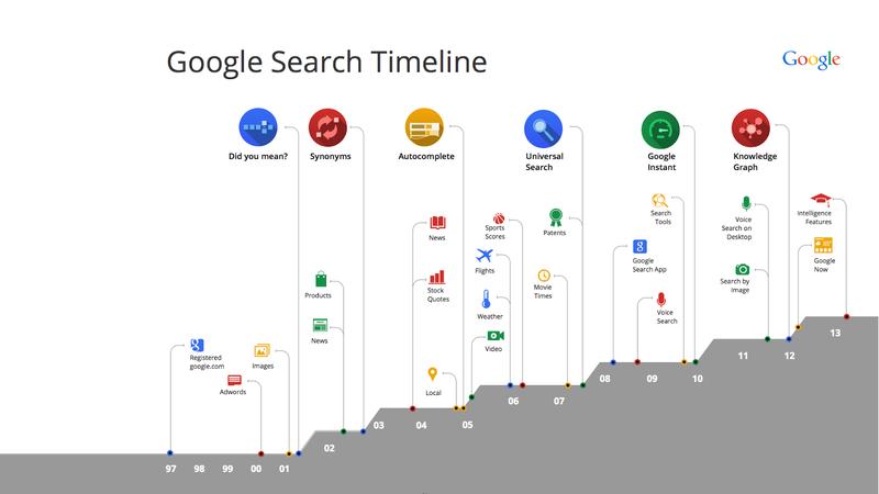 Illustration for article titled Google hace aún más inteligente su motor de búsquedas
