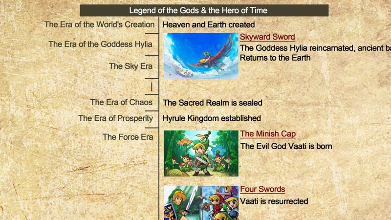 The Legend Of Zelda Timeline