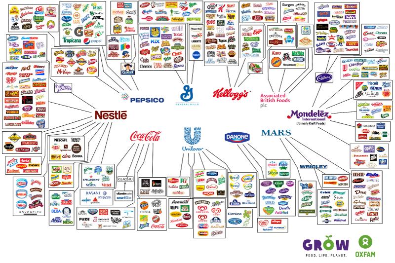 Estas son las 10 compañías alimentarias que controlan todo lo que compramos en el supermercado