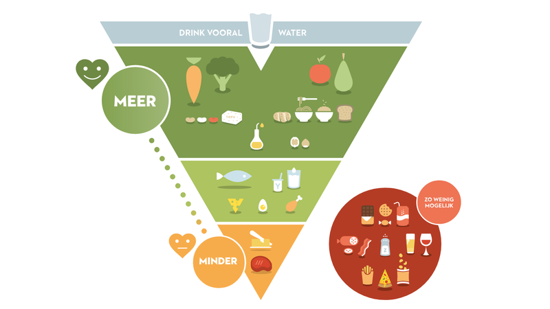 Illustration for article titled This Belgian Food Pyramid Is a Handy Cheat Sheet for Healthy Eating