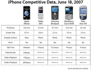 Apple Corrects Iphone Competitive Data Chart