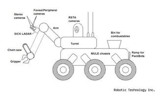 Illustration for article titled DARPA Stops Trying Not to Be Terrifying, Funds Chainsaw-Wielding, Flesh-Eating Robot