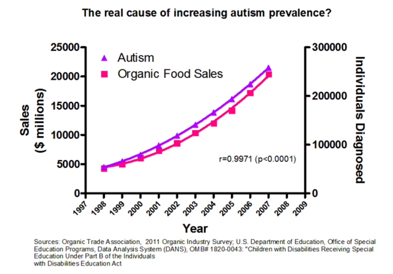 Image result for autism and graph correlation
