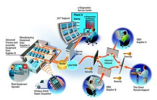 Illustration for article titled SCADA- Ultimate tool for data gathering