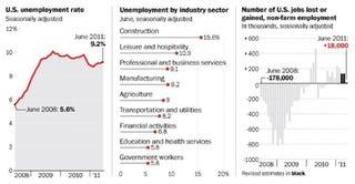 The Washington Post/Bureau of Labor Statistics