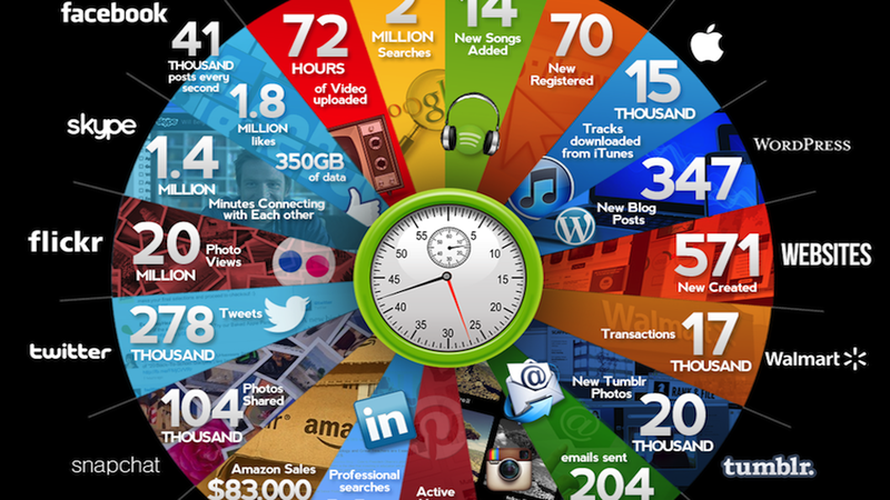 How Much Happens on the Internet Every 60 Seconds?