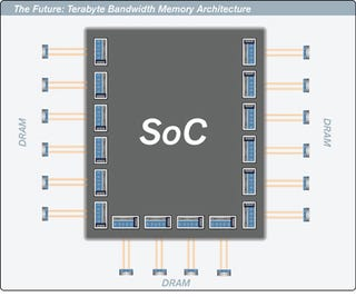 Illustration for article titled Rambus Targets 1TB/sec Bandwith For Computer Memory