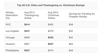 Illustration for article titled See Whether It's Cheaper to Fly Home for Christmas or Thanksgiving