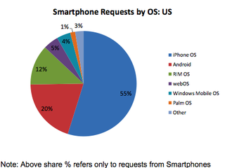 Illustration for article titled iPhone and Android Are Taking Over the (Mobile) Internet