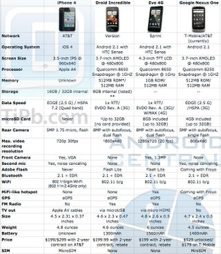 Illustration for article titled iPhone 4 - Droid Incredible - Evo 4G - Nexus One Comparative Chart