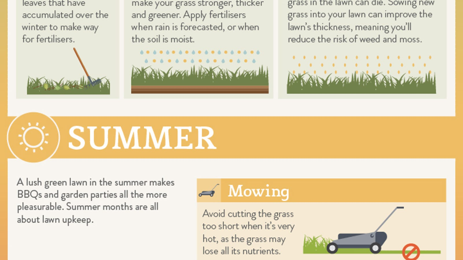 This Chart Shows The Lawn Maintenance You Need To Do Every Month Of Year