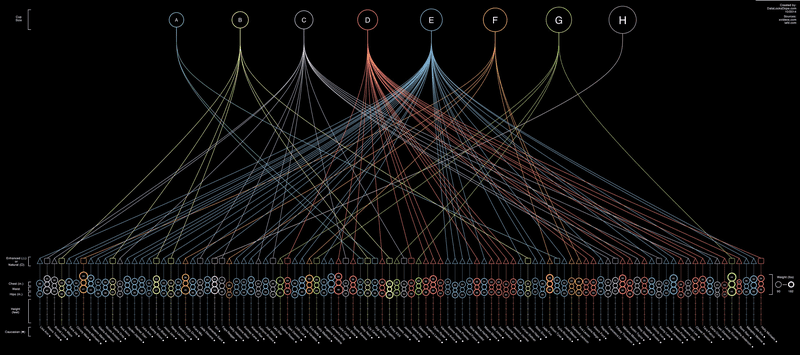 Illustration for article titled What the top 100 female porn stars look like in one fascinating chart