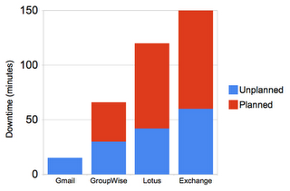 Illustration for article titled Gmail Offers Higher Uptime than Exchange, Lotus