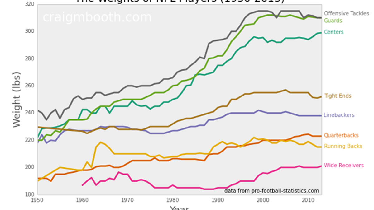Weight Of Time >> How Have The Weights Of Nfl Positions Changed Over Time
